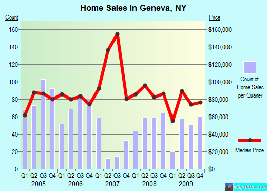 Geneva,NY real estate house value index trend