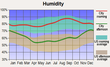 Geneva, New York humidity