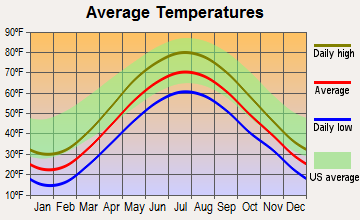 Geneva, New York average temperatures