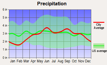 Geneva, New York average precipitation