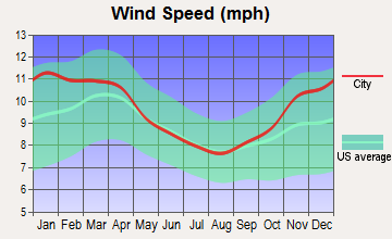 Geneva, New York wind speed
